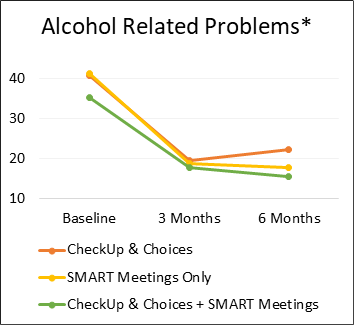 Alcohol related problems are lowered with CheckUp & Choices