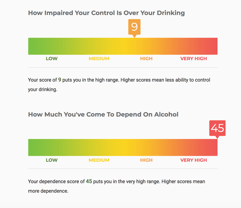 Comparing Your Drinking to Others